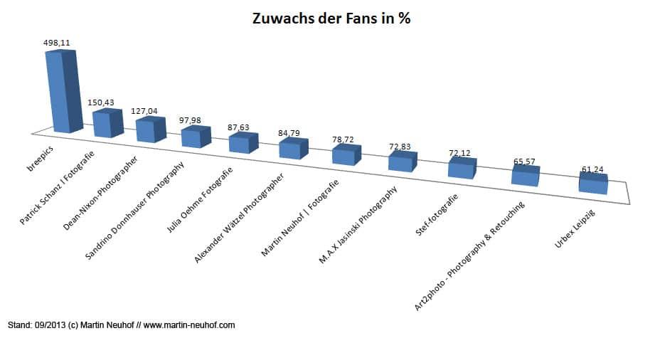 Top-10-Fan-Zuwachs-Fotografen-Leipzig-Facebook